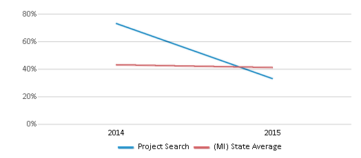 This chart display the percentage of students who is eligible for free lunch in Project Search and the percentage of public school students who is eligible for free lunch in Michigan by year, with the latest 2014-15 school year data.