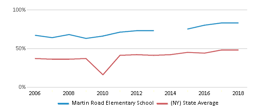 This chart display the percentage of students who is eligible for free lunch in Martin Road Elementary School and the percentage of public school students who is eligible for free lunch in New York by year, with the latest 2017-18 school year data.