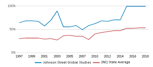 This chart display the percentage of students who is eligible for free lunch in Johnson Street Global Studies and the percentage of public school students who is eligible for free lunch in North Carolina by year, with the latest 2017-18 school year data.