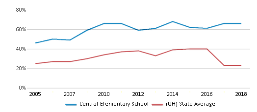 This chart display the percentage of students who is eligible for free lunch in Central Elementary School and the percentage of public school students who is eligible for free lunch in Ohio by year, with the latest 2017-18 school year data.