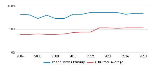 This chart display the percentage of students who is eligible for free lunch in Cesar Chavez Primary and the percentage of public school students who is eligible for free lunch in Texas by year, with the latest 2017-18 school year data.