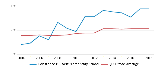 This chart display the percentage of students who is eligible for free lunch in Constance Hulbert Elementary School and the percentage of public school students who is eligible for free lunch in Texas by year, with the latest 2017-18 school year data.