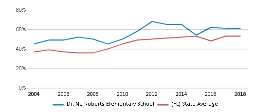 This chart display the percentage of students who is eligible for free lunch in Dr. Ne Roberts Elementary School and the percentage of public school students who is eligible for free lunch in Florida by year, with the latest 2017-18 school year data.