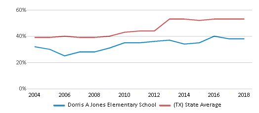 This chart display the percentage of students who is eligible for free lunch in Dorris A Jones Elementary School and the percentage of public school students who is eligible for free lunch in Texas by year, with the latest 2017-18 school year data.
