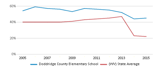 This chart display the percentage of students who is eligible for free lunch in Doddridge County Elementary School and the percentage of public school students who is eligible for free lunch in West Virginia by year, with the latest 2014-15 school year data.