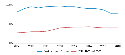 This chart display the percentage of students who is eligible for free lunch in East Leonard School and the percentage of public school students who is eligible for free lunch in Michigan by year, with the latest 2017-18 school year data.