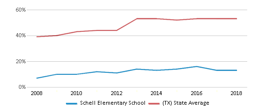 This chart display the percentage of students who is eligible for free lunch in Schell Elementary School and the percentage of public school students who is eligible for free lunch in Texas by year, with the latest 2017-18 school year data.