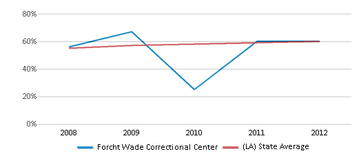 This chart display the percentage of students who is eligible for free lunch in Forcht Wade Correctional Center and the percentage of public school students who is eligible for free lunch in Louisiana by year, with the latest 2011-12 school year data.