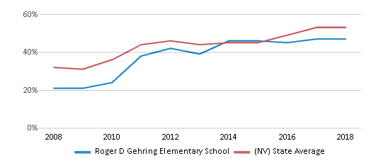 This chart display the percentage of students who is eligible for free lunch in Roger D Gehring Elementary School and the percentage of public school students who is eligible for free lunch in Nevada by year, with the latest 2017-18 school year data.