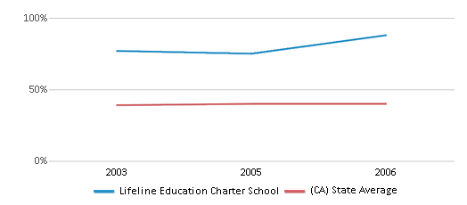 This chart display the percentage of students who is eligible for free lunch in Lifeline Education Charter School and the percentage of public school students who is eligible for free lunch in California by year, with the latest 2005-06 school year data.