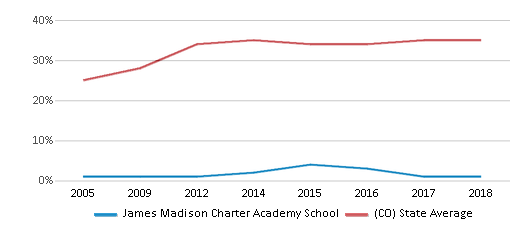 This chart display the percentage of students who is eligible for free lunch in James Madison Charter Academy School and the percentage of public school students who is eligible for free lunch in Colorado by year, with the latest 2017-18 school year data.