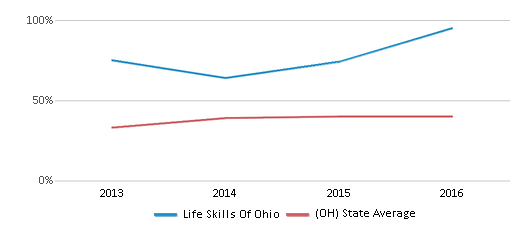 This chart display the percentage of students who is eligible for free lunch in Life Skills Of Ohio and the percentage of public school students who is eligible for free lunch in Ohio by year, with the latest 2015-16 school year data.