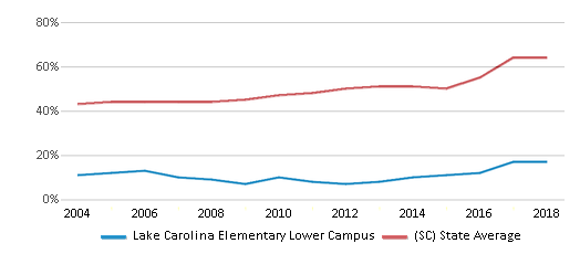 This chart display the percentage of students who is eligible for free lunch in Lake Carolina Elementary Lower Campus and the percentage of public school students who is eligible for free lunch in South Carolina by year, with the latest 2017-18 school year data.