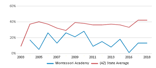 This chart display the percentage of students who is eligible for free lunch in Montessori Academy and the percentage of public school students who is eligible for free lunch in Arizona by year, with the latest 2017-18 school year data.