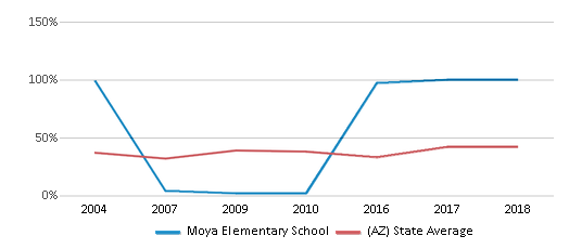 This chart display the percentage of students who is eligible for free lunch in Moya Elementary School and the percentage of public school students who is eligible for free lunch in Arizona by year, with the latest 2017-18 school year data.