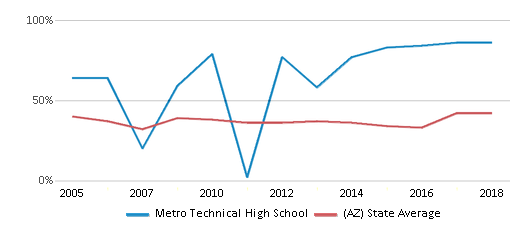 This chart display the percentage of students who is eligible for free lunch in Metro Technical High School and the percentage of public school students who is eligible for free lunch in Arizona by year, with the latest 2017-18 school year data.