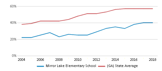 This chart display the percentage of students who is eligible for free lunch in Mirror Lake Elementary School and the percentage of public school students who is eligible for free lunch in Georgia by year, with the latest 2017-18 school year data.