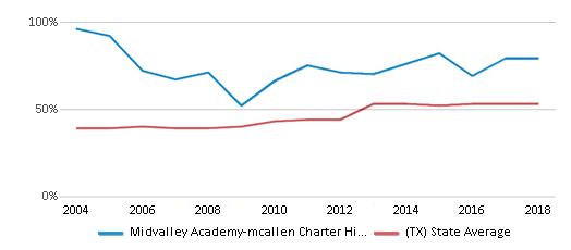 This chart display the percentage of students who is eligible for free lunch in Midvalley Academy-mcallen Charter High School and the percentage of public school students who is eligible for free lunch in Texas by year, with the latest 2017-18 school year data.