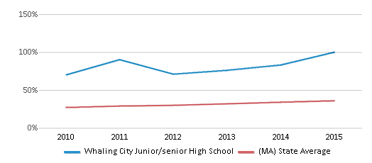 This chart display the percentage of students who is eligible for free lunch in Whaling City Junior/senior High School and the percentage of public school students who is eligible for free lunch in Massachusetts by year, with the latest 2014-15 school year data.