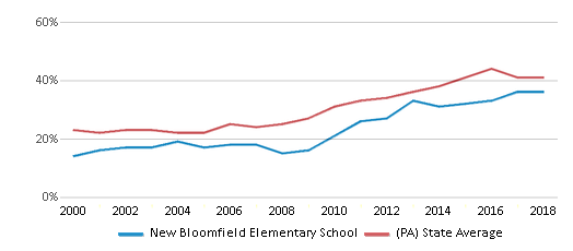 This chart display the percentage of students who is eligible for free lunch in New Bloomfield Elementary School and the percentage of public school students who is eligible for free lunch in Pennsylvania by year, with the latest 2017-18 school year data.