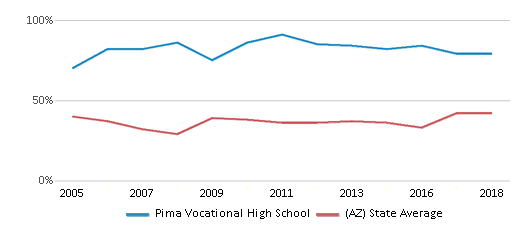 This chart display the percentage of students who is eligible for free lunch in Pima Vocational High School and the percentage of public school students who is eligible for free lunch in Arizona by year, with the latest 2017-18 school year data.