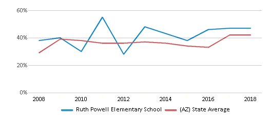 This chart display the percentage of students who is eligible for free lunch in Ruth Powell Elementary School and the percentage of public school students who is eligible for free lunch in Arizona by year, with the latest 2017-18 school year data.