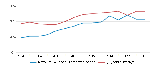 This chart display the percentage of students who is eligible for free lunch in Royal Palm Beach Elementary School and the percentage of public school students who is eligible for free lunch in Florida by year, with the latest 2017-18 school year data.