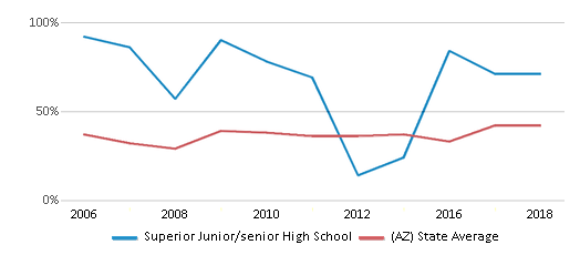 This chart display the percentage of students who is eligible for free lunch in Superior Junior/senior High School and the percentage of public school students who is eligible for free lunch in Arizona by year, with the latest 2017-18 school year data.