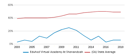 This chart display the percentage of students who is eligible for free lunch in Eduhsd Virtual Academy At Shenandoah and the percentage of public school students who is eligible for free lunch in California by year, with the latest 2017-18 school year data.