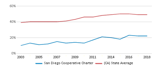 This chart display the percentage of students who is eligible for free lunch in San Diego Cooperative Charter and the percentage of public school students who is eligible for free lunch in California by year, with the latest 2017-18 school year data.
