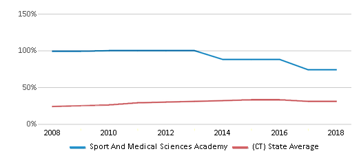 This chart display the percentage of students who is eligible for free lunch in Sport And Medical Sciences Academy and the percentage of public school students who is eligible for free lunch in Connecticut by year, with the latest 2017-18 school year data.