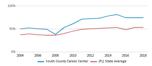 This chart display the percentage of students who is eligible for free lunch in South County Career Center and the percentage of public school students who is eligible for free lunch in Florida by year, with the latest 2017-18 school year data.