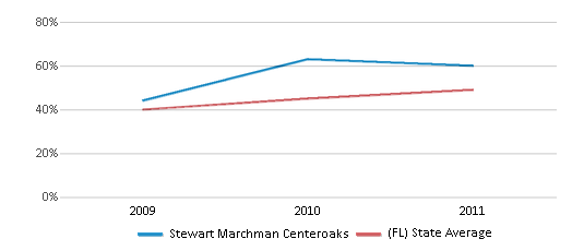 This chart display the percentage of students who is eligible for free lunch in Stewart Marchman Centeroaks and the percentage of public school students who is eligible for free lunch in Florida by year, with the latest 2010-11 school year data.