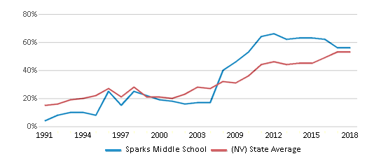 This chart display the percentage of students who is eligible for free lunch in Sparks Middle School and the percentage of public school students who is eligible for free lunch in Nevada by year, with the latest 2017-18 school year data.