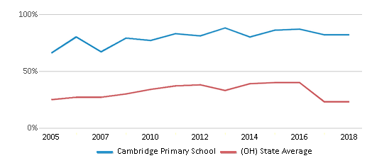 This chart display the percentage of students who is eligible for free lunch in Cambridge Primary School and the percentage of public school students who is eligible for free lunch in Ohio by year, with the latest 2017-18 school year data.