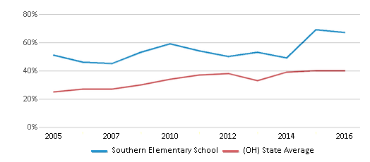 This chart display the percentage of students who is eligible for free lunch in Southern Elementary School and the percentage of public school students who is eligible for free lunch in Ohio by year, with the latest 2015-16 school year data.