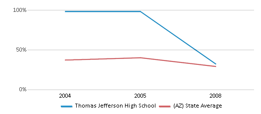 This chart display the percentage of students who is eligible for free lunch in Thomas Jefferson High School and the percentage of public school students who is eligible for free lunch in Arizona by year, with the latest 2007-08 school year data.