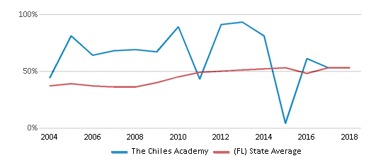 This chart display the percentage of students who is eligible for free lunch in The Chiles Academy and the percentage of public school students who is eligible for free lunch in Florida by year, with the latest 2017-18 school year data.