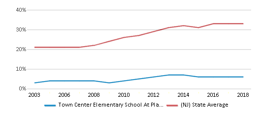 This chart display the percentage of students who is eligible for free lunch in Town Center Elementary School At Plainsboro and the percentage of public school students who is eligible for free lunch in New Jersey by year, with the latest 2017-18 school year data.
