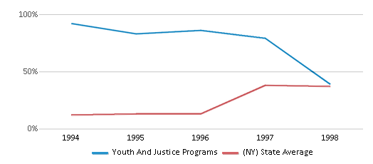 This chart display the percentage of students who is eligible for free lunch in Youth And Justice Programs and the percentage of public school students who is eligible for free lunch in New York by year, with the latest 1997-98 school year data.