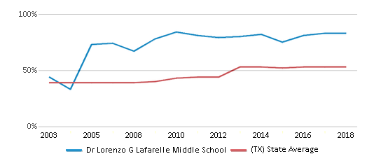 This chart display the percentage of students who is eligible for free lunch in Dr Lorenzo G Lafarelle Middle School and the percentage of public school students who is eligible for free lunch in Texas by year, with the latest 2017-18 school year data.
