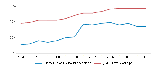 This chart display the percentage of students who is eligible for free lunch in Unity Grove Elementary School and the percentage of public school students who is eligible for free lunch in Georgia by year, with the latest 2017-18 school year data.