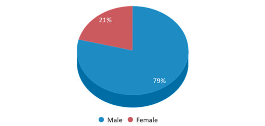 This chart display gender of Blaine Re-engagement
