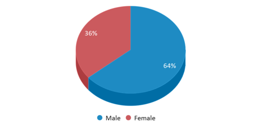 This chart display gender of Fapsgear Up Academy