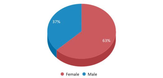 This chart display gender of Crispus Attucks Medical Magnet High School
