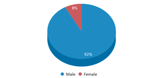 This chart display gender of Juvenile Justice Center