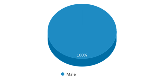 This chart display gender of David Wade Correctional Center