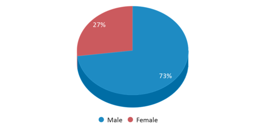 This chart display gender of Waukesha Transition Academy