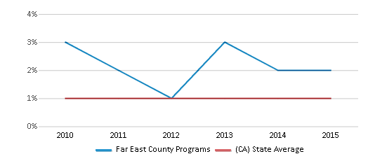 This chart display the percentage of Hawaiian students in Far East County Programs and the percentage of Hawaiian public school students in California by year, with the latest 2014-15 school year data.