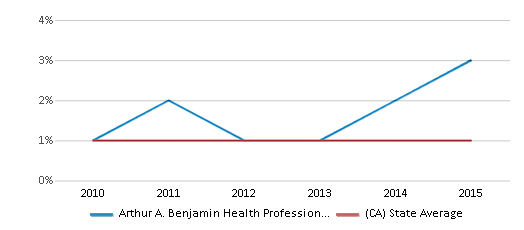 This chart display the percentage of Hawaiian students in Arthur A. Benjamin Health Professions High School and the percentage of Hawaiian public school students in California by year, with the latest 2014-15 school year data.